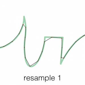 4. Every time the path is resampled, it moves further from the original line. This happens even if it's resampled at the same sample rate, as shown here.